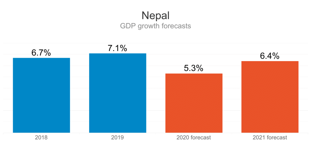 Economic Stability of Nepal